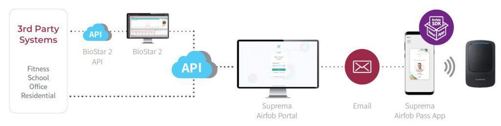 suprema-mobile-access-system-integration