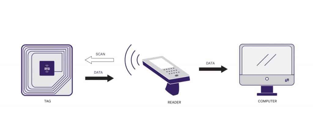 RFID technology: How it Works